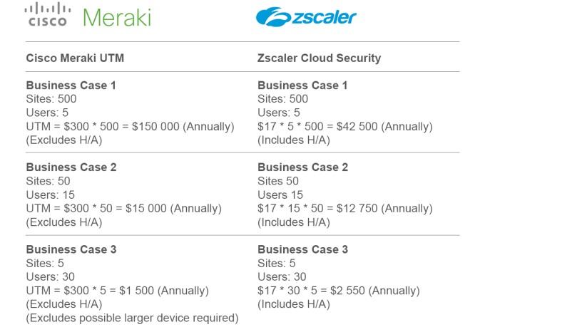 Cisco Meraki & Zscaler Internet Access (ZIA) – A Perfect