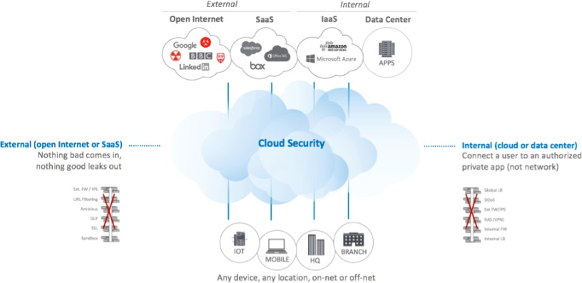 Security will replace WAN | ITWeb